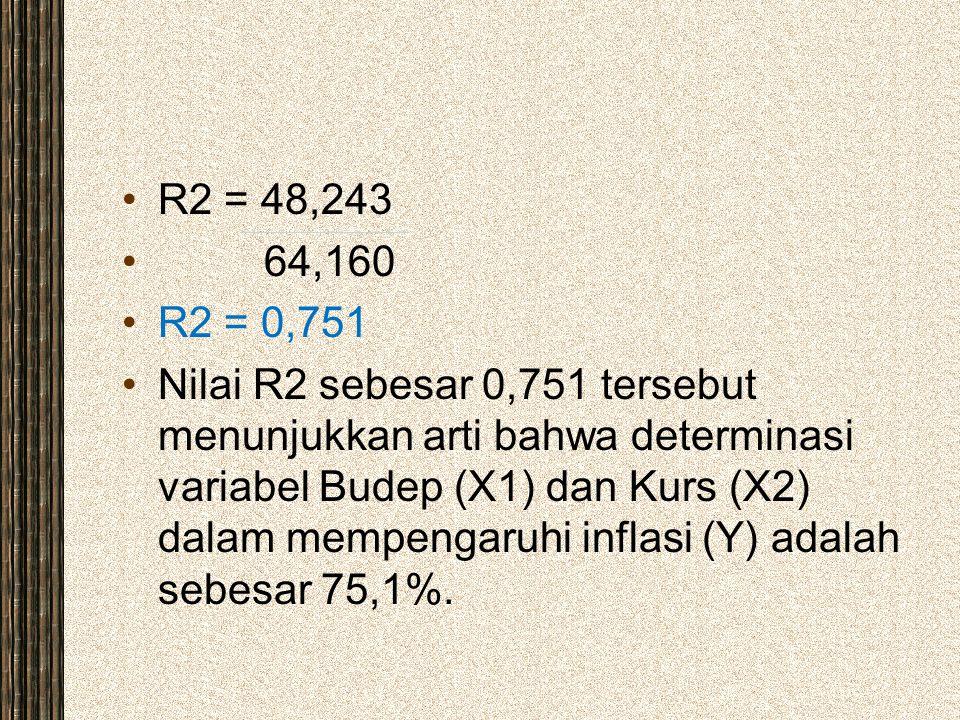 R2 = 48,243 64,160. R2 = 0,751.