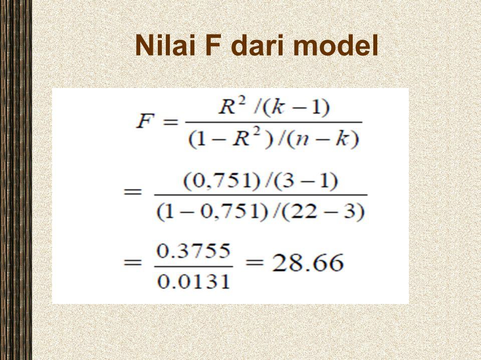 Nilai F dari model