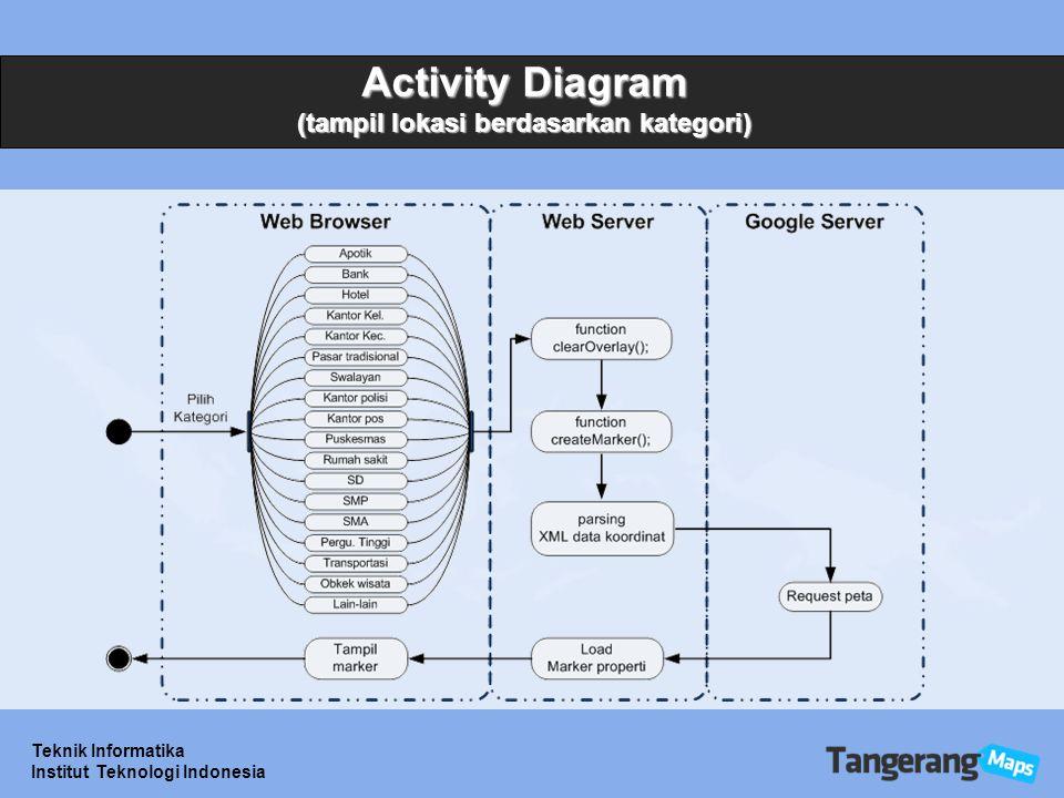 Activity Diagram (tampil lokasi berdasarkan kategori)