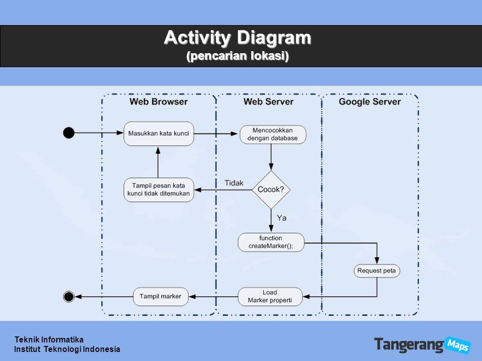 Activity Diagram (pencarian lokasi)