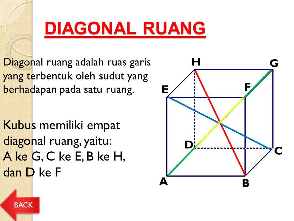 DIAGONAL RUANG Kubus memiliki empat diagonal ruang, yaitu: