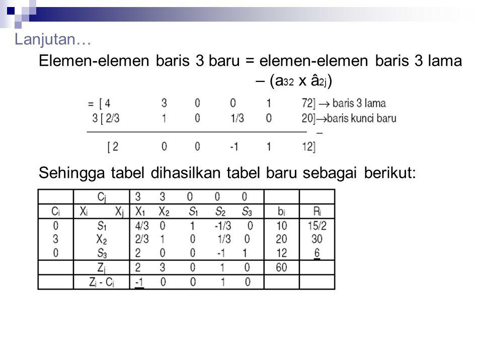 Lanjutan… Elemen-elemen baris 3 baru = elemen-elemen baris 3 lama – (a32 x â2j) Sehingga tabel dihasilkan tabel baru sebagai berikut: