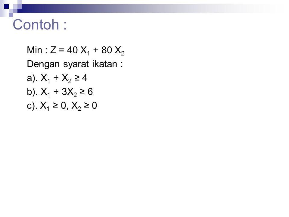 Contoh : Min : Z = 40 X1 + 80 X2 Dengan syarat ikatan :
