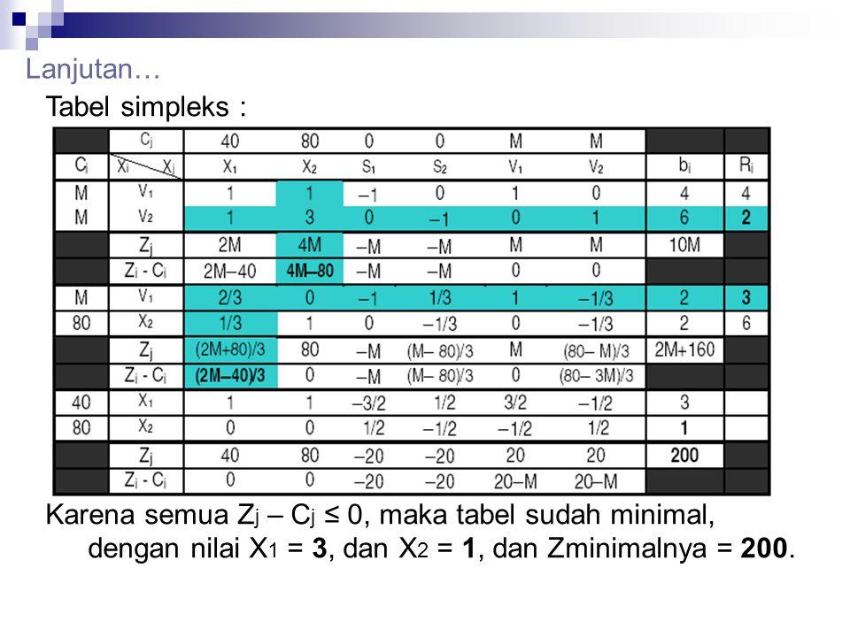 Lanjutan… Tabel simpleks : Karena semua Zj – Cj ≤ 0, maka tabel sudah minimal, dengan nilai X1 = 3, dan X2 = 1, dan Zminimalnya = 200.