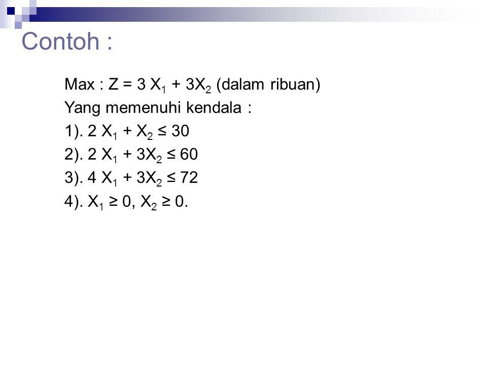 Contoh : Max : Z = 3 X1 + 3X2 (dalam ribuan) Yang memenuhi kendala :