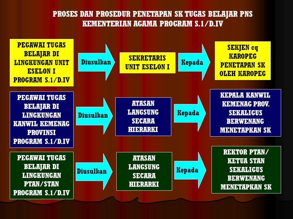 PROSES DAN PROSEDUR PENETAPAN SK TUGAS BELAJAR PNS KEMENTERIAN AGAMA PROGRAM S.1/D.IV