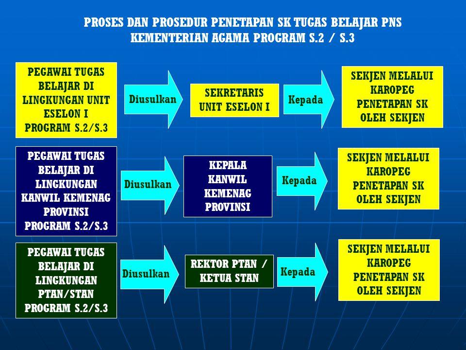 PROSES DAN PROSEDUR PENETAPAN SK TUGAS BELAJAR PNS KEMENTERIAN AGAMA PROGRAM S.2 / S.3