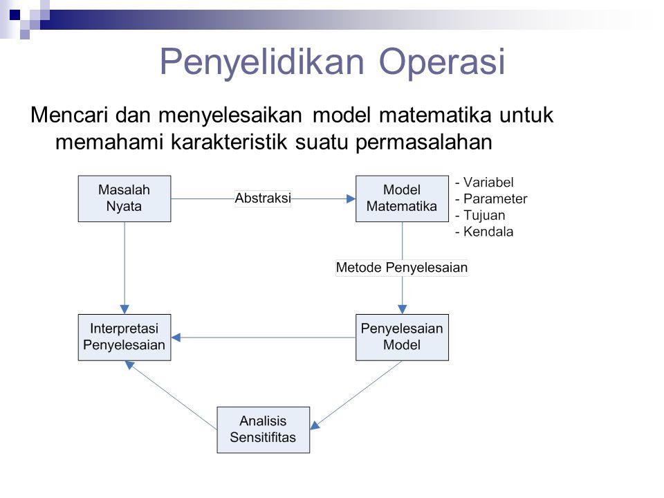 Penyelidikan Operasi Mencari dan menyelesaikan model matematika untuk memahami karakteristik suatu permasalahan.