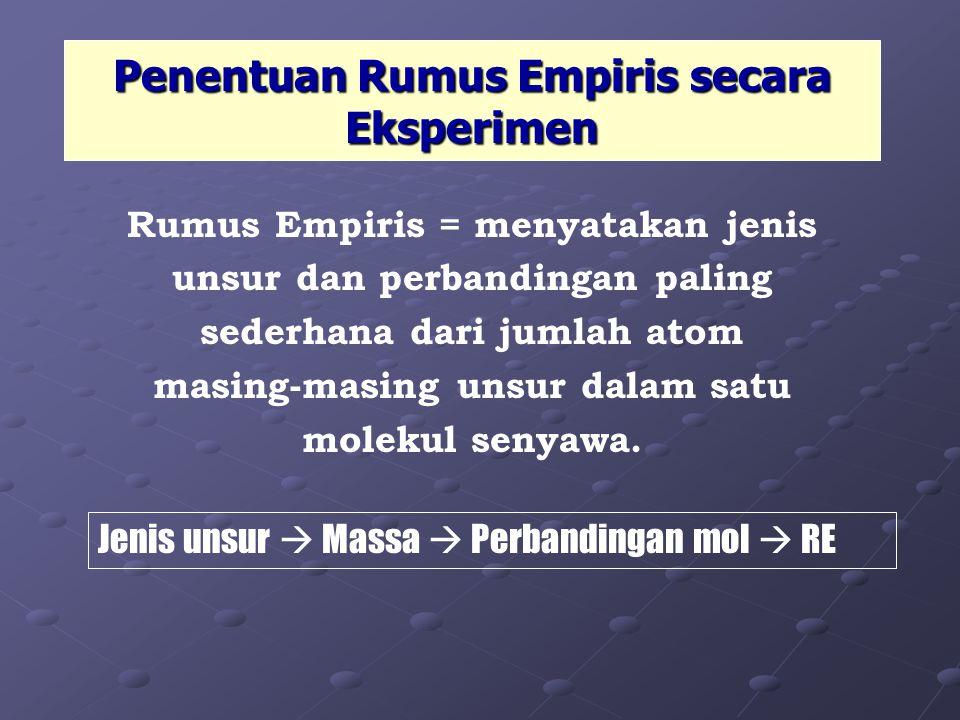 Penentuan Rumus Empiris secara Eksperimen