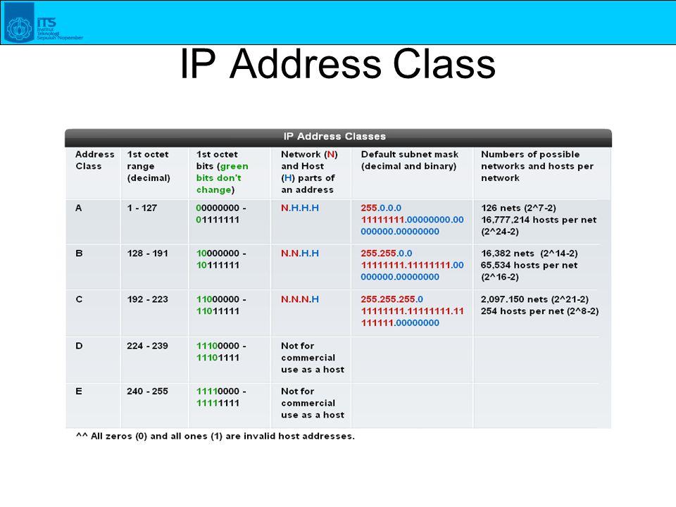 IP Address Class