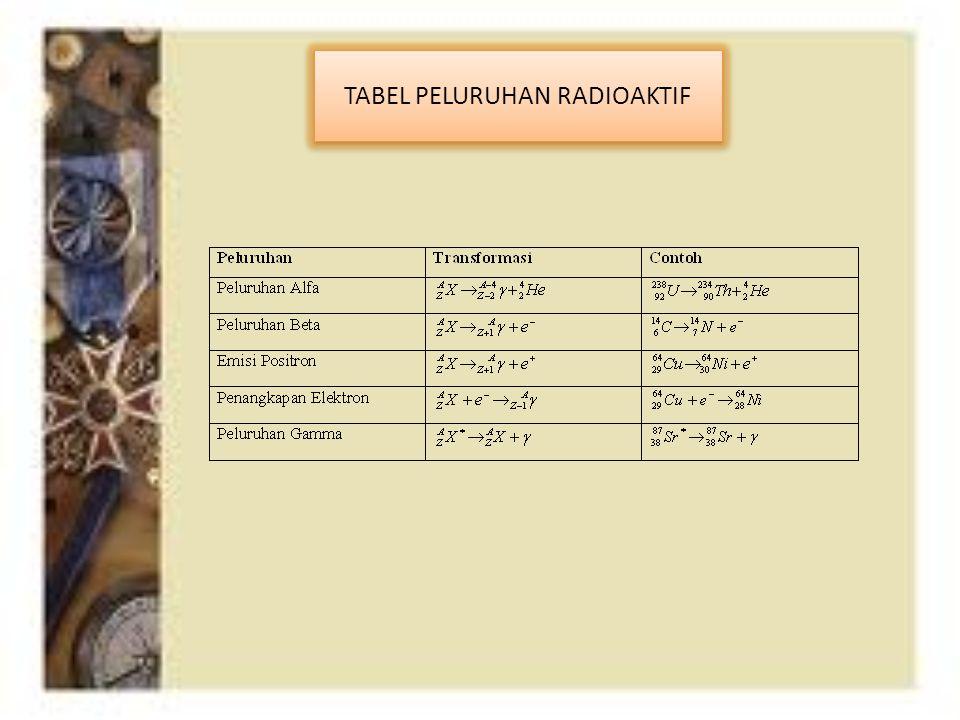 TABEL PELURUHAN RADIOAKTIF