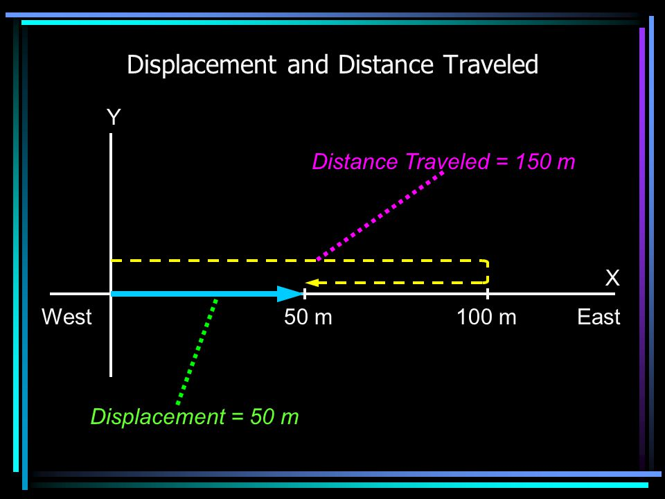 Displacement and Distance Traveled