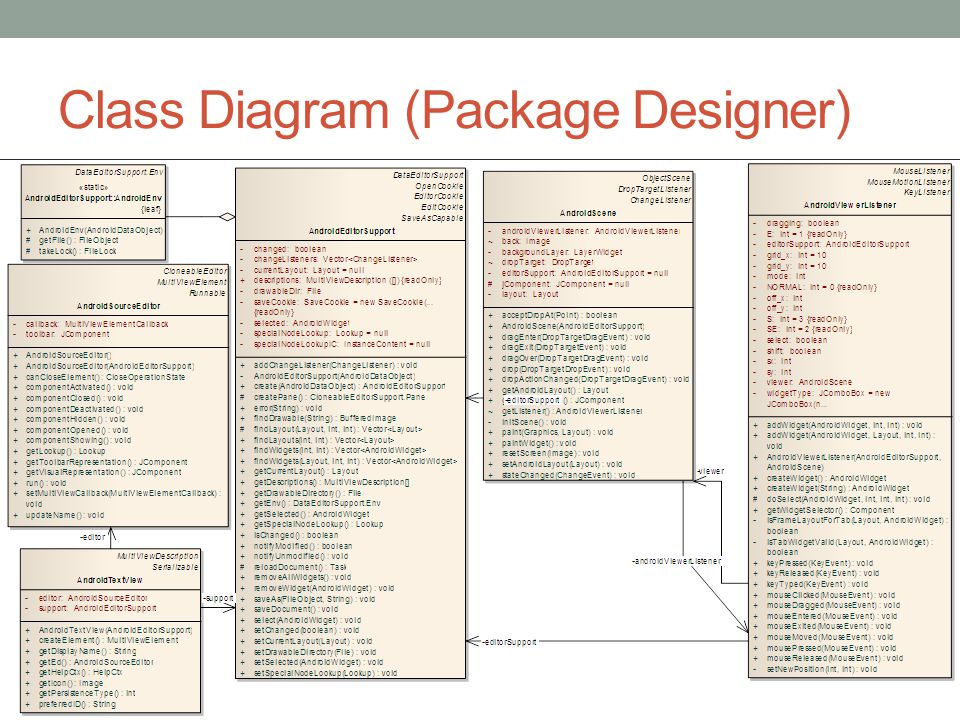 Class Diagram (Package Designer)