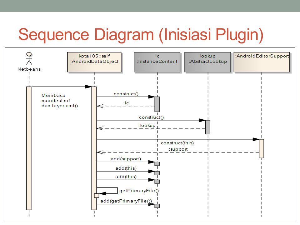 Sequence Diagram (Inisiasi Plugin)