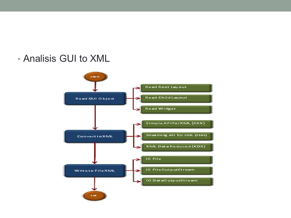Analisis GUI to XML