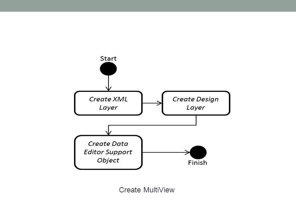 Create MultiView