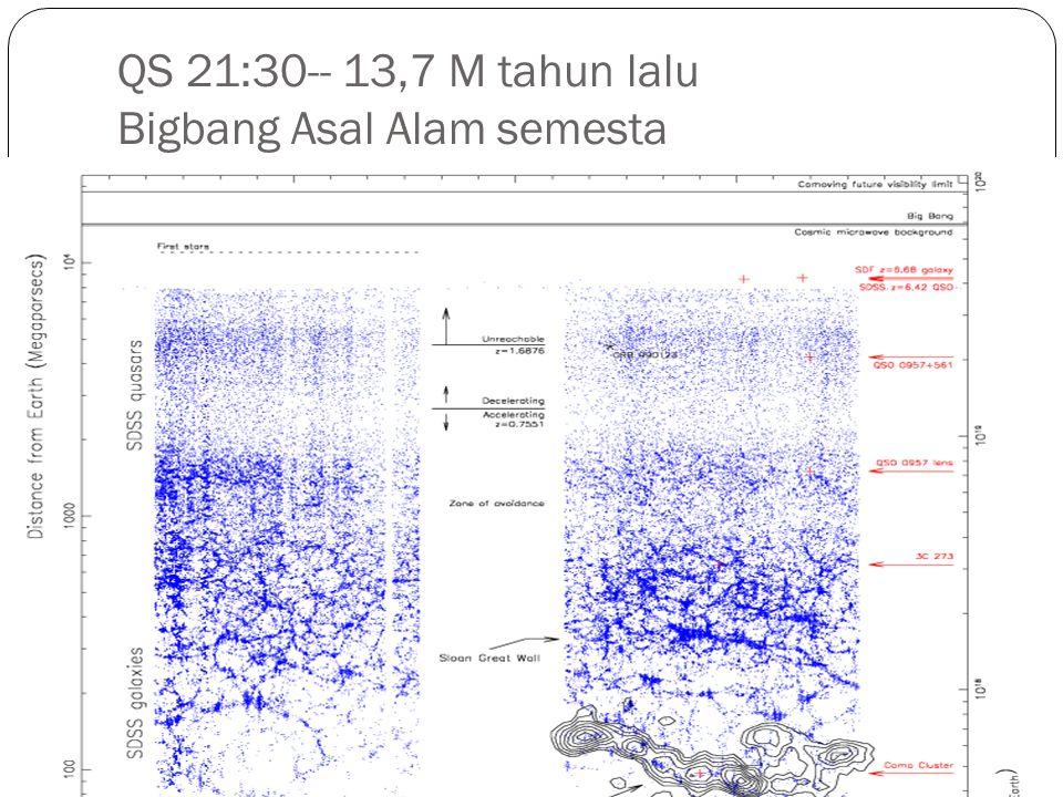 QS 21:30-- 13,7 M tahun lalu Bigbang Asal Alam semesta