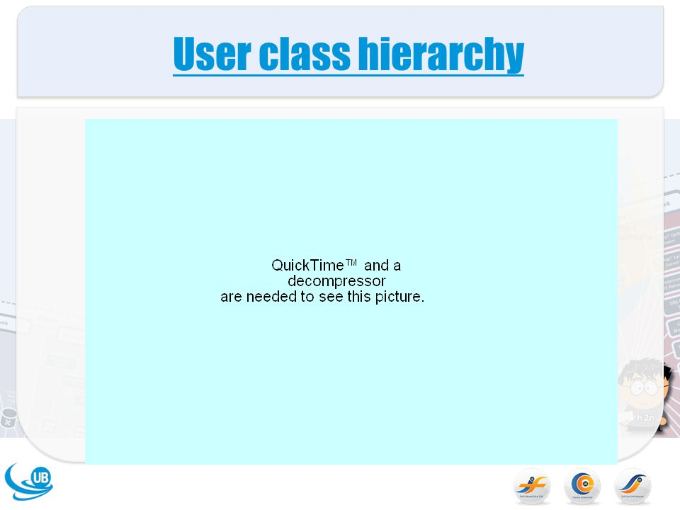 User class hierarchy