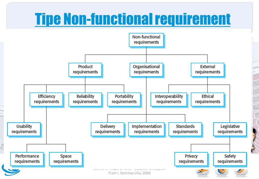 Tipe Non-functional requirement