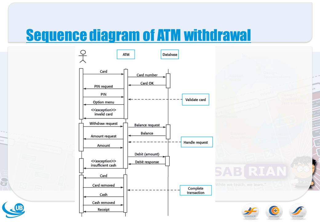 Sequence diagram of ATM withdrawal