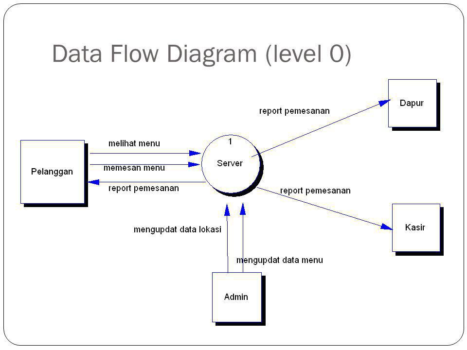 Data Flow Diagram (level 0)