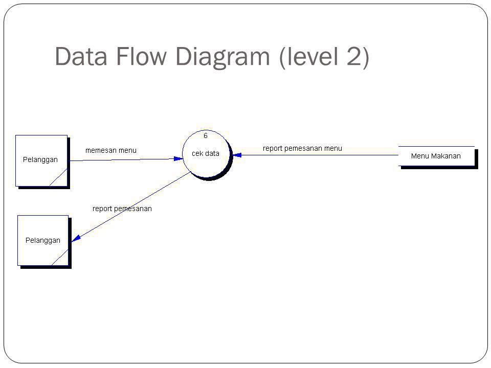 Data Flow Diagram (level 2)