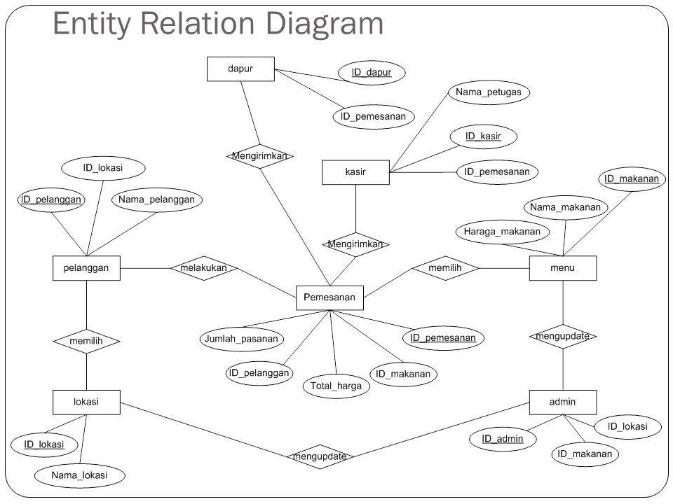 Entity Relation Diagram