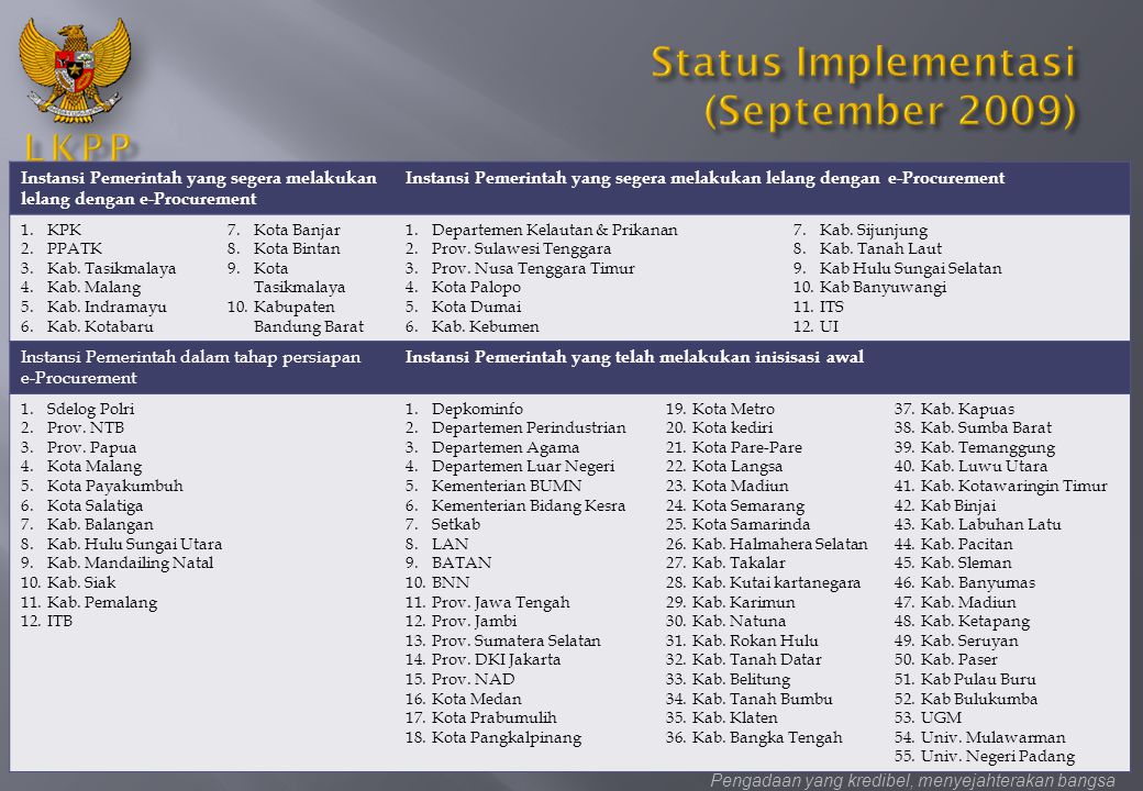 Status Implementasi (September 2009)