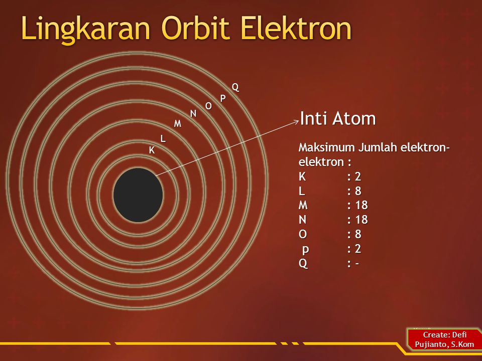 Lingkaran Orbit Elektron