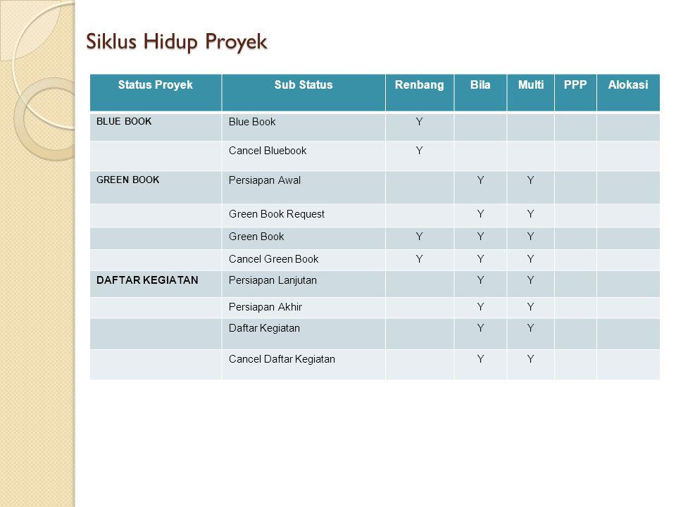Siklus Hidup Proyek Status Proyek Sub Status Renbang Bila Multi PPP
