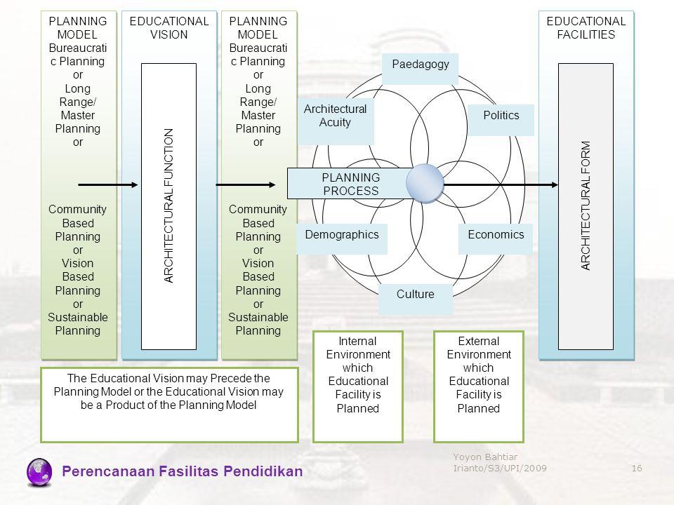 Perencanaan Fasilitas Pendidikan