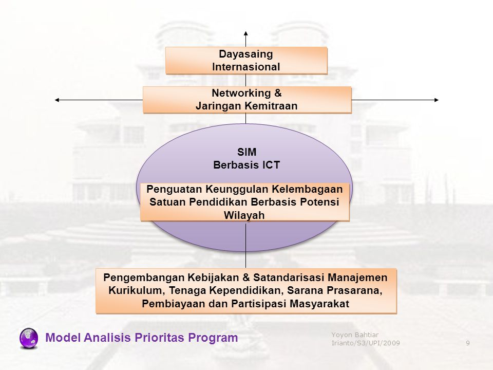 Model Analisis Prioritas Program