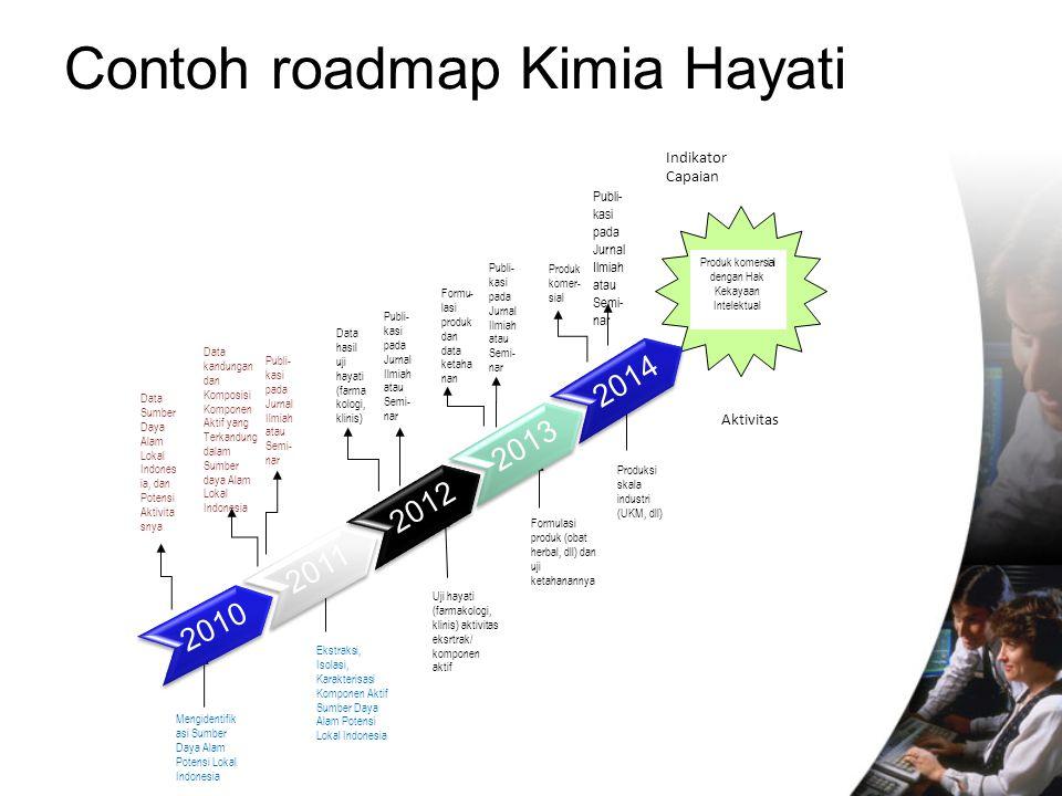 Memahami dan mengembangkan Roadmap Penelitian - ppt download