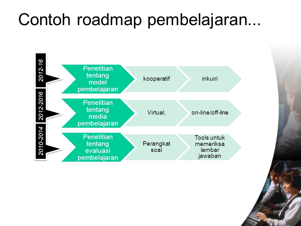Contoh roadmap pembelajaran...