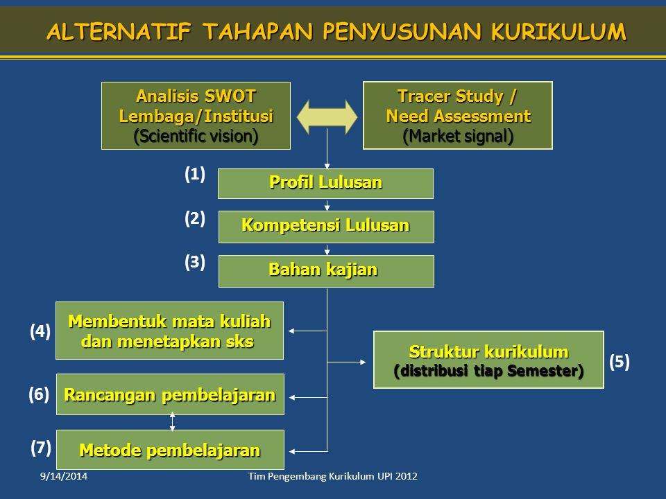 ALTERNATIF TAHAPAN PENYUSUNAN KURIKULUM Rancangan pembelajaran