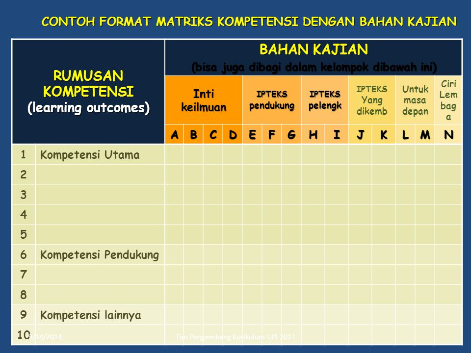 RUMUSAN KOMPETENSI (learning outcomes) BAHAN KAJIAN
