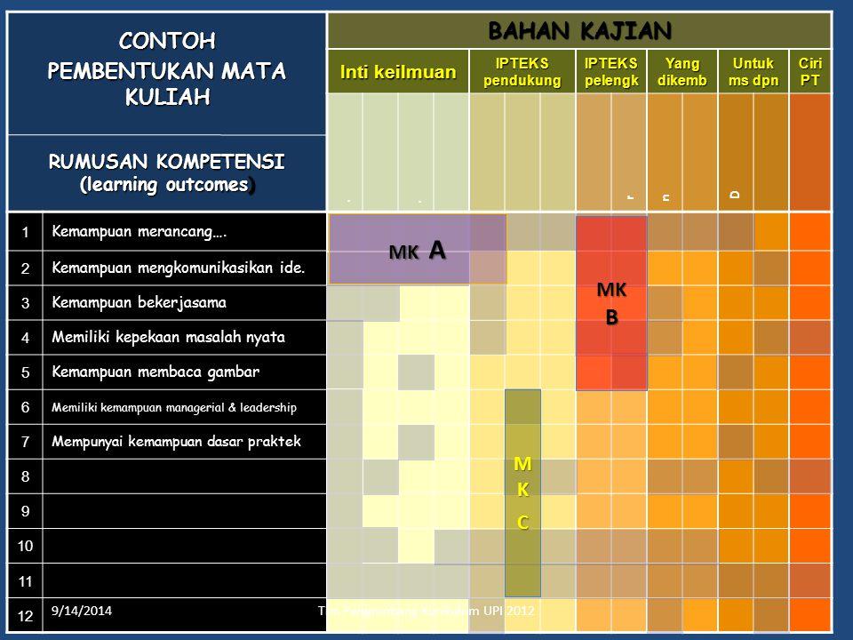 PEMBENTUKAN MATA KULIAH RUMUSAN KOMPETENSI (learning outcomes)