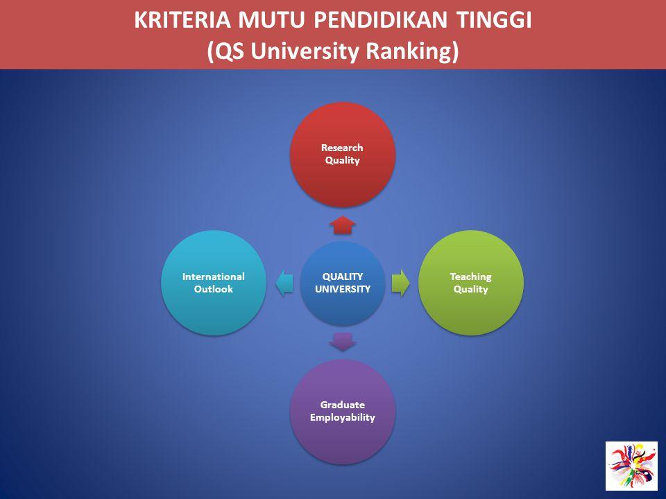 KRITERIA MUTU PENDIDIKAN TINGGI (QS University Ranking)