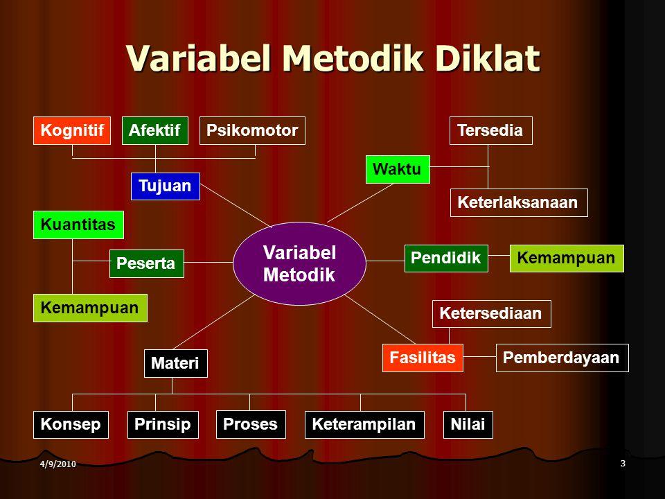 Variabel Metodik Diklat