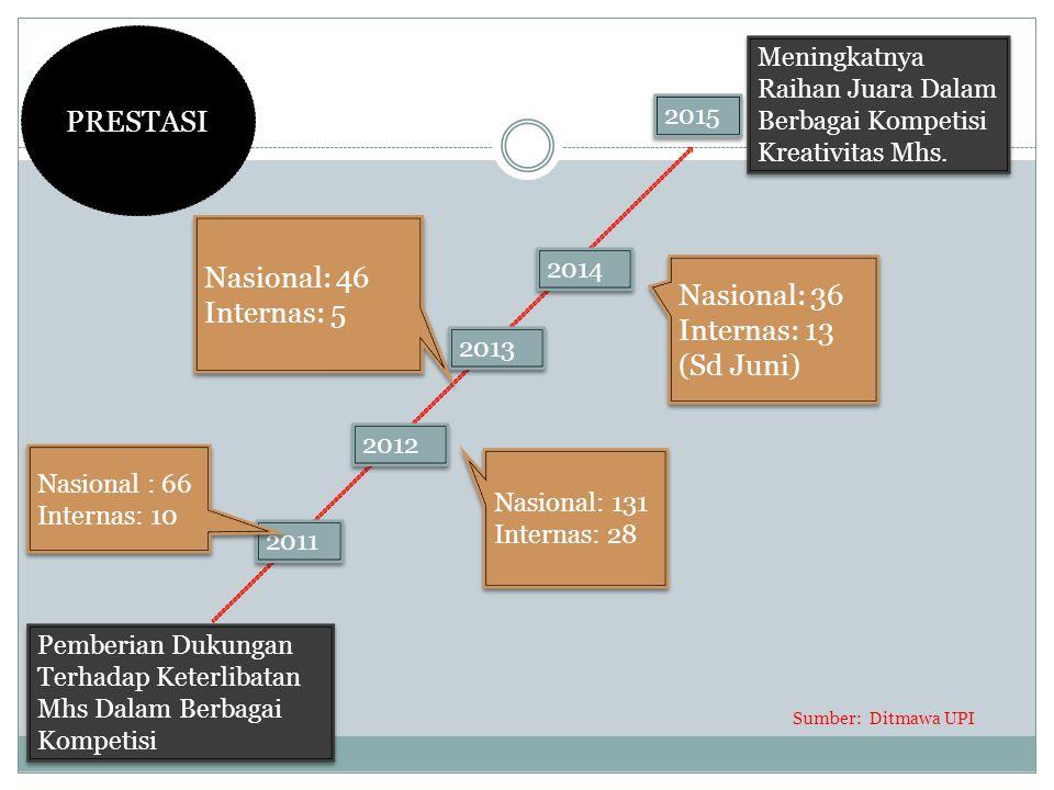 PRESTASI Nasional: 46 Internas: 5 Nasional: 36 Internas: 13 (Sd Juni)