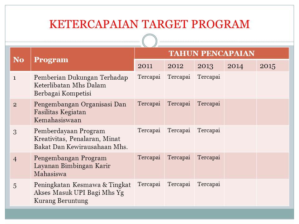 KETERCAPAIAN TARGET PROGRAM