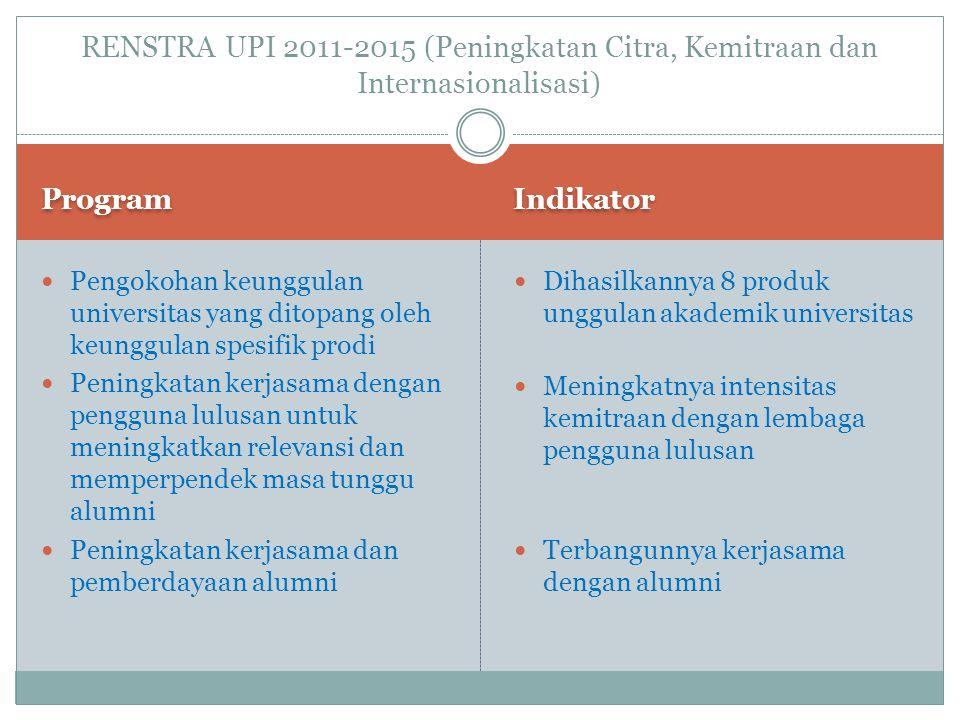 RENSTRA UPI 2011-2015 (Peningkatan Citra, Kemitraan dan Internasionalisasi)