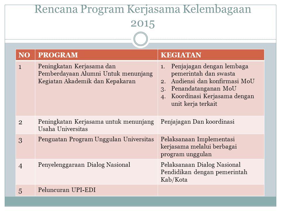 Rencana Program Kerjasama Kelembagaan 2015