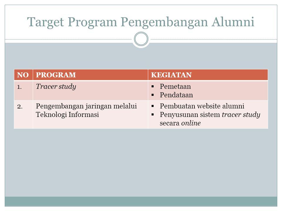 Target Program Pengembangan Alumni