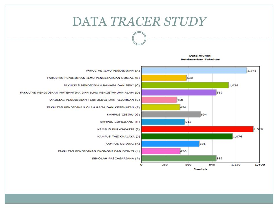 DATA TRACER STUDY