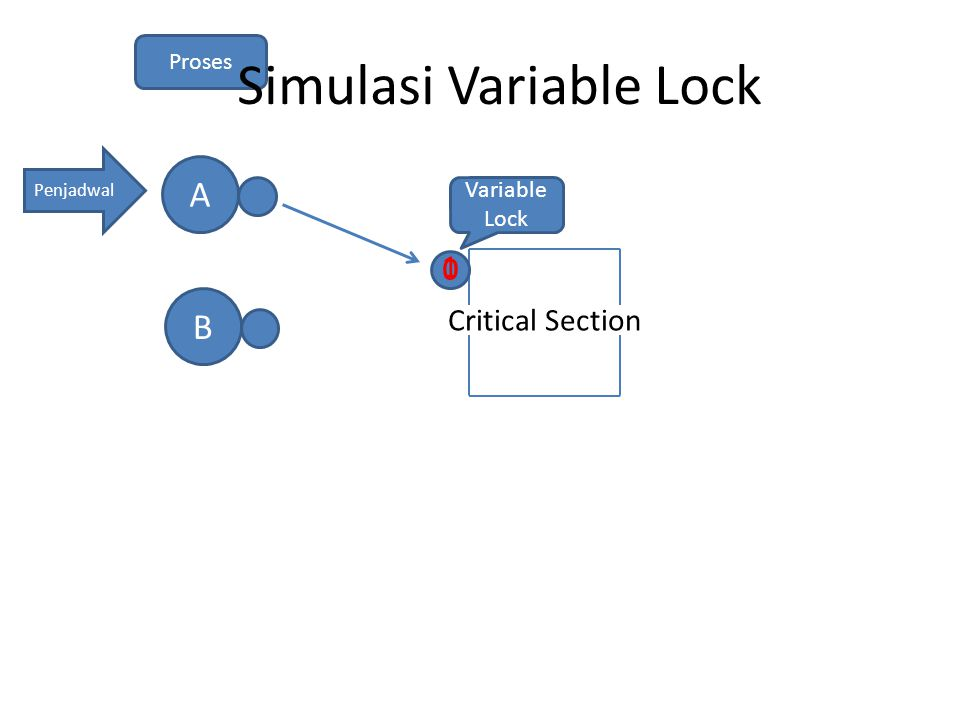 Simulasi Variable Lock