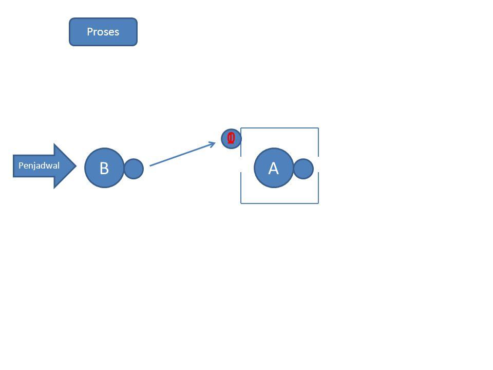 Proses 1 1 Penjadwal B A