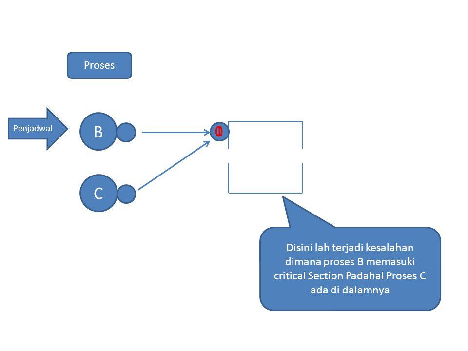 Proses Penjadwal. B. 1. C.
