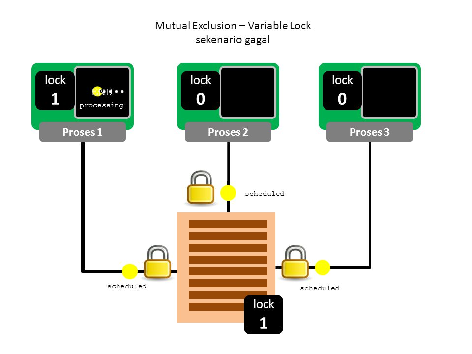 Mutual Exclusion – Variable Lock
