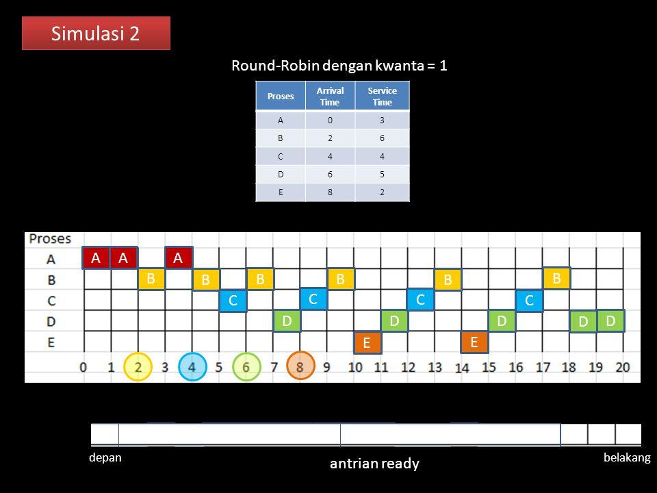 Simulasi 2 Round-Robin dengan kwanta = 1 A A A B B B B B B C C C C D D